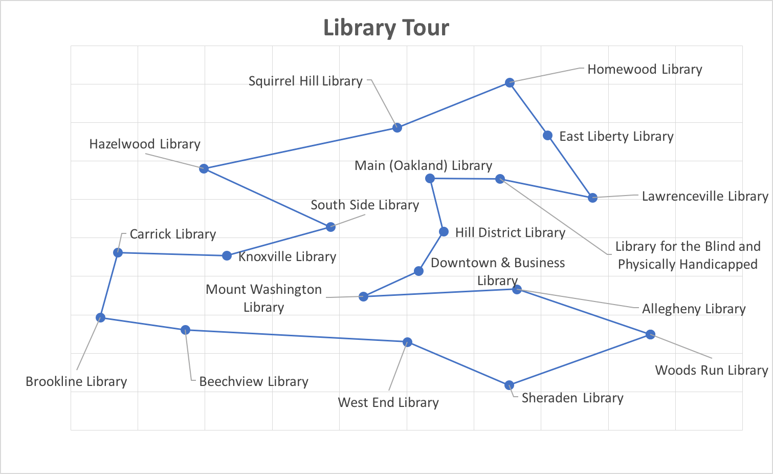 A route map for visiting all CLP locations.