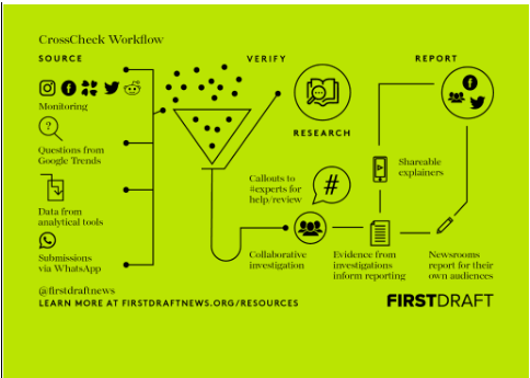 """A pictograph shows ways to fact check news sources using the """"CrossCheck Workflow"""" from firstdraftnews.org/resources."""