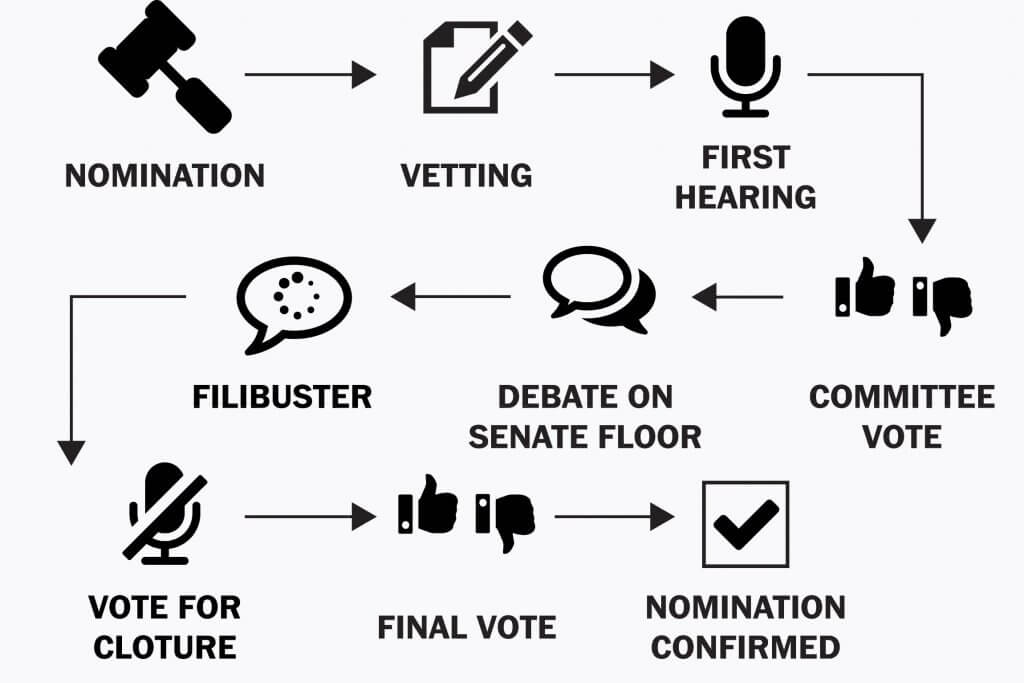 Graphics with arrows showing the nomination and confirmation process for Supreme Court Justices