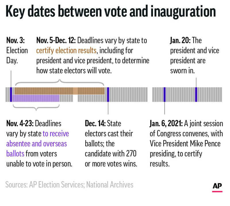 Graphic timeline of important dates between Election Day and Inauguration Day