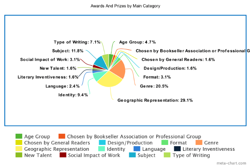 Pie graph showing Book Awards and Prizes by Main Category