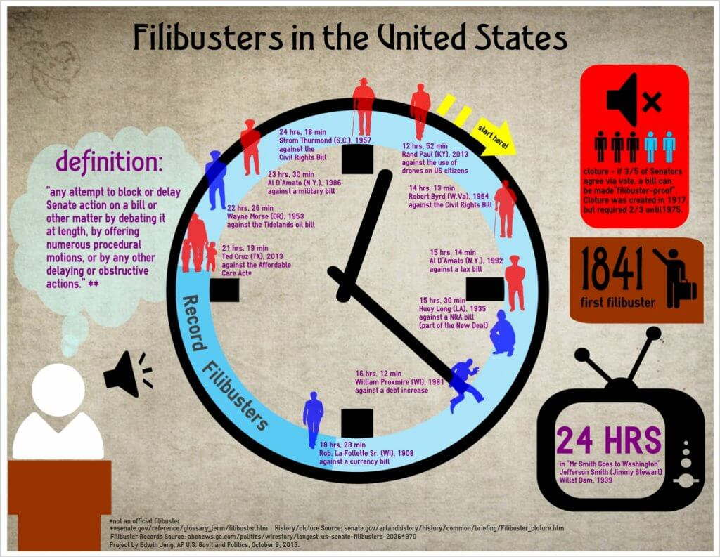 """""""Filibusters in the United States' text about outline of clock with icons and text of filibusters throughout U.S. history"""