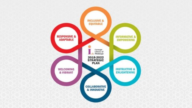 Graphic displaying the six component areas of the CLP 2018-2022 Strategic Plan.